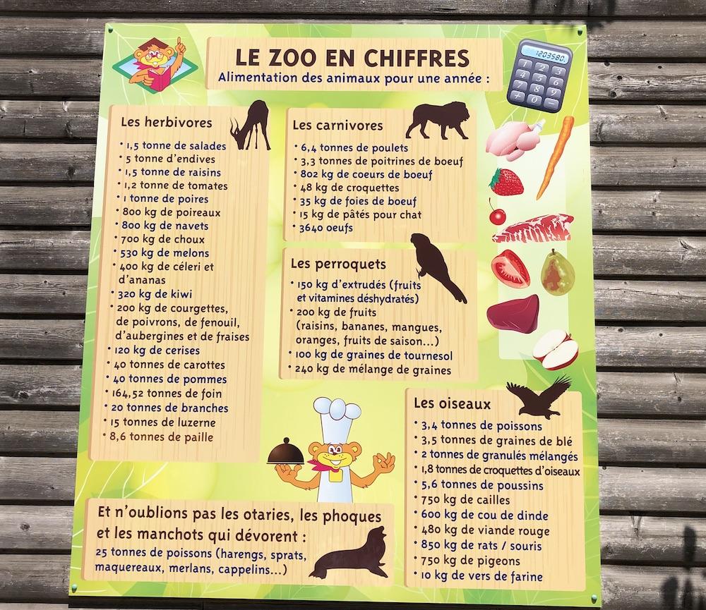 Les chiffres des animaux du zoo Le Pal